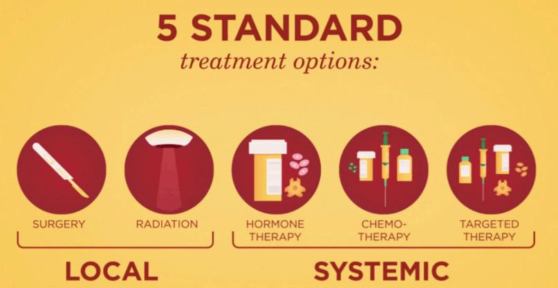 different treatments for different types of cancer In this article, you get information about different types cancers and their treatments you can also get information about heart diseases at.