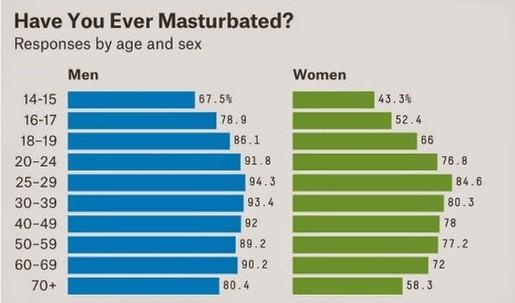 Masterbation Survey
