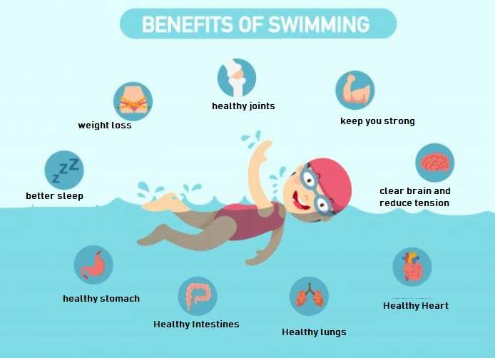 swimming benefits explained