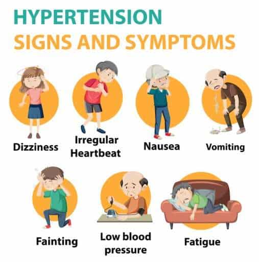 signs of hypertension